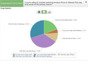 """Un gráfico circular de las respuestas de los encuestados a la pregunta: """"Si está dispuesto a considerar cambiar de Amazon Prime a la aplicación Wallmart Plus, ¿cuál sería la razón principal?"""""""